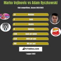 Marko Vejinovic vs Adam Ryczkowski h2h player stats