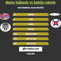 Marko Vejinovic vs Andrija Lukovic h2h player stats