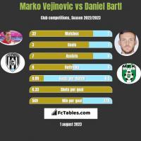 Marko Vejinovic vs Daniel Bartl h2h player stats