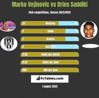 Marko Vejinovic vs Dries Saddiki h2h player stats