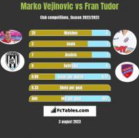 Marko Vejinovic vs Fran Tudor h2h player stats