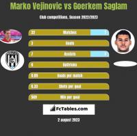 Marko Vejinovic vs Goerkem Saglam h2h player stats