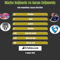 Marko Vejinovic vs Goran Cvijanovic h2h player stats