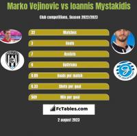 Marko Vejinovic vs Ioannis Mystakidis h2h player stats