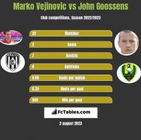 Marko Vejinovic vs John Goossens h2h player stats