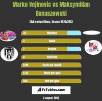 Marko Vejinovic vs Maksymilian Banaszewski h2h player stats