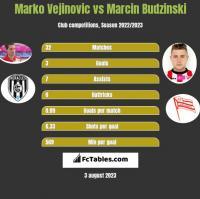 Marko Vejinovic vs Marcin Budzinski h2h player stats