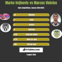 Marko Vejinovic vs Marcus Vinicius h2h player stats