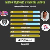 Marko Vejinovic vs Michal Janota h2h player stats