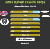 Marko Vejinovic vs Michał Nalepa h2h player stats