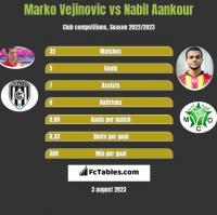 Marko Vejinovic vs Nabil Aankour h2h player stats
