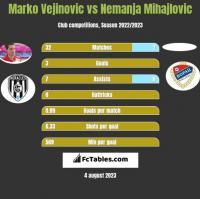 Marko Vejinovic vs Nemanja Mihajlovic h2h player stats