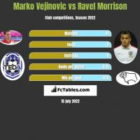 Marko Vejinovic vs Ravel Morrison h2h player stats