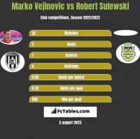 Marko Vejinovic vs Robert Sulewski h2h player stats