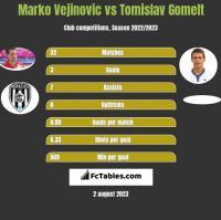 Marko Vejinovic vs Tomislav Gomelt h2h player stats