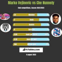 Marko Vejinovic vs Che Nunnely h2h player stats