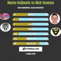 Marko Vejinovic vs Nick Venema h2h player stats