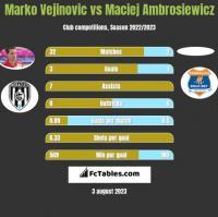 Marko Vejinovic vs Maciej Ambrosiewicz h2h player stats