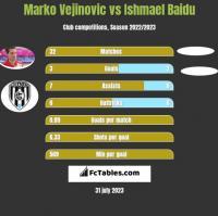 Marko Vejinovic vs Ishmael Baidu h2h player stats