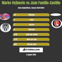 Marko Vejinovic vs Juan Familio-Castillo h2h player stats