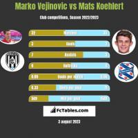 Marko Vejinovic vs Mats Koehlert h2h player stats