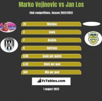 Marko Vejinovic vs Jan Los h2h player stats