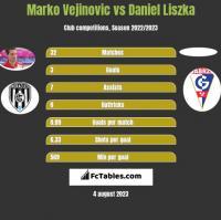 Marko Vejinovic vs Daniel Liszka h2h player stats