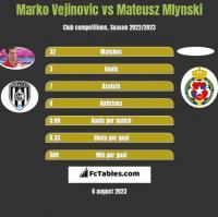 Marko Vejinovic vs Mateusz Mlynski h2h player stats