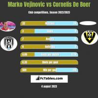 Marko Vejinovic vs Cornelis De Boer h2h player stats
