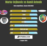 Marko Vejinovic vs Kamil Antonik h2h player stats