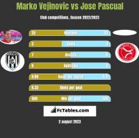 Marko Vejinovic vs Jose Pascual h2h player stats
