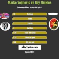 Marko Vejinovic vs Ilay Elmkies h2h player stats
