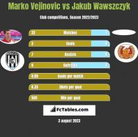 Marko Vejinovic vs Jakub Wawszczyk h2h player stats