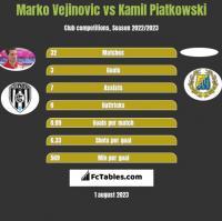 Marko Vejinovic vs Kamil Piatkowski h2h player stats
