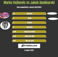 Marko Vejinovic vs Jakub Apolinarski h2h player stats