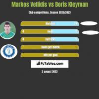 Markos Vellidis vs Boris Kleyman h2h player stats