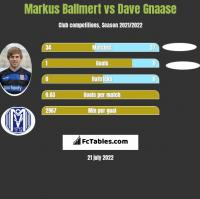 Markus Ballmert vs Dave Gnaase h2h player stats