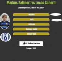 Markus Ballmert vs Lucas Scherff h2h player stats