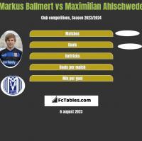 Markus Ballmert vs Maximilian Ahlschwede h2h player stats