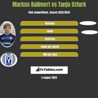 Markus Ballmert vs Tanju Ozturk h2h player stats