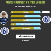 Markus Ballmert vs Thilo Leugers h2h player stats
