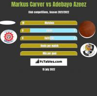 Markus Carver vs Adebayo Azeez h2h player stats
