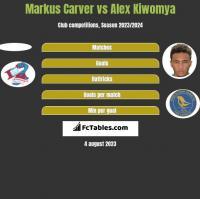 Markus Carver vs Alex Kiwomya h2h player stats