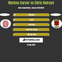 Markus Carver vs Chris Holroyd h2h player stats