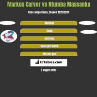 Markus Carver vs Ntumba Massanka h2h player stats