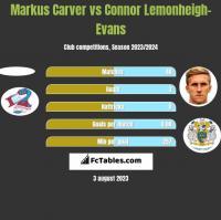 Markus Carver vs Connor Lemonheigh-Evans h2h player stats