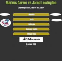 Markus Carver vs Jared Lewington h2h player stats
