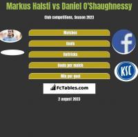 Markus Halsti vs Daniel O'Shaughnessy h2h player stats