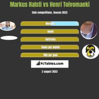 Markus Halsti vs Henri Toivomaeki h2h player stats