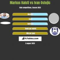Markus Halsti vs Ivan Ostojic h2h player stats
